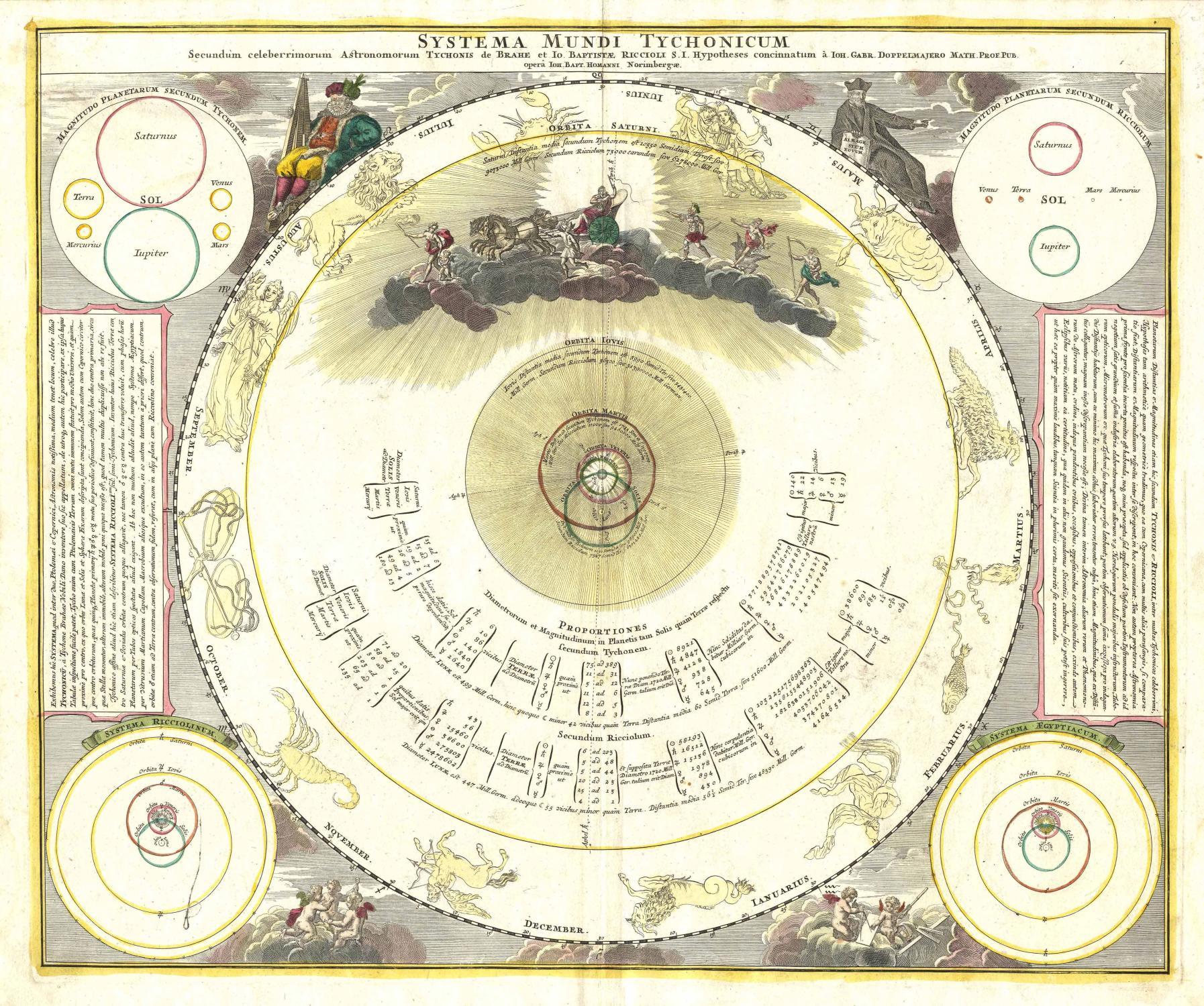 Systema Mundi Tychonicum Secundum celeberrimorum Astronomorum Tychonis de Brahe