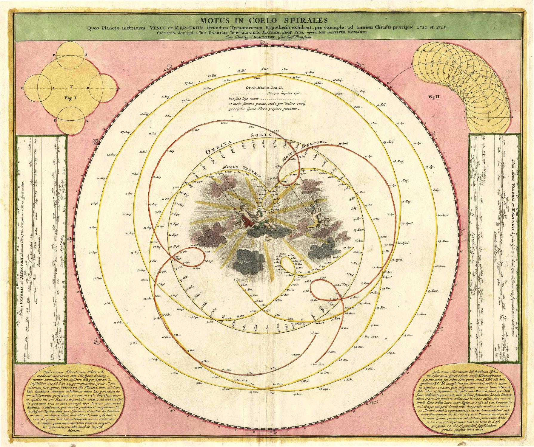 Motus in Coelo Spirales Quos Planetae inferiores Venus et Mercurius secundum Tychonicorum Hypothesin exhibent, pro exemplo ad annum Christi praecipue 1712 et 1713