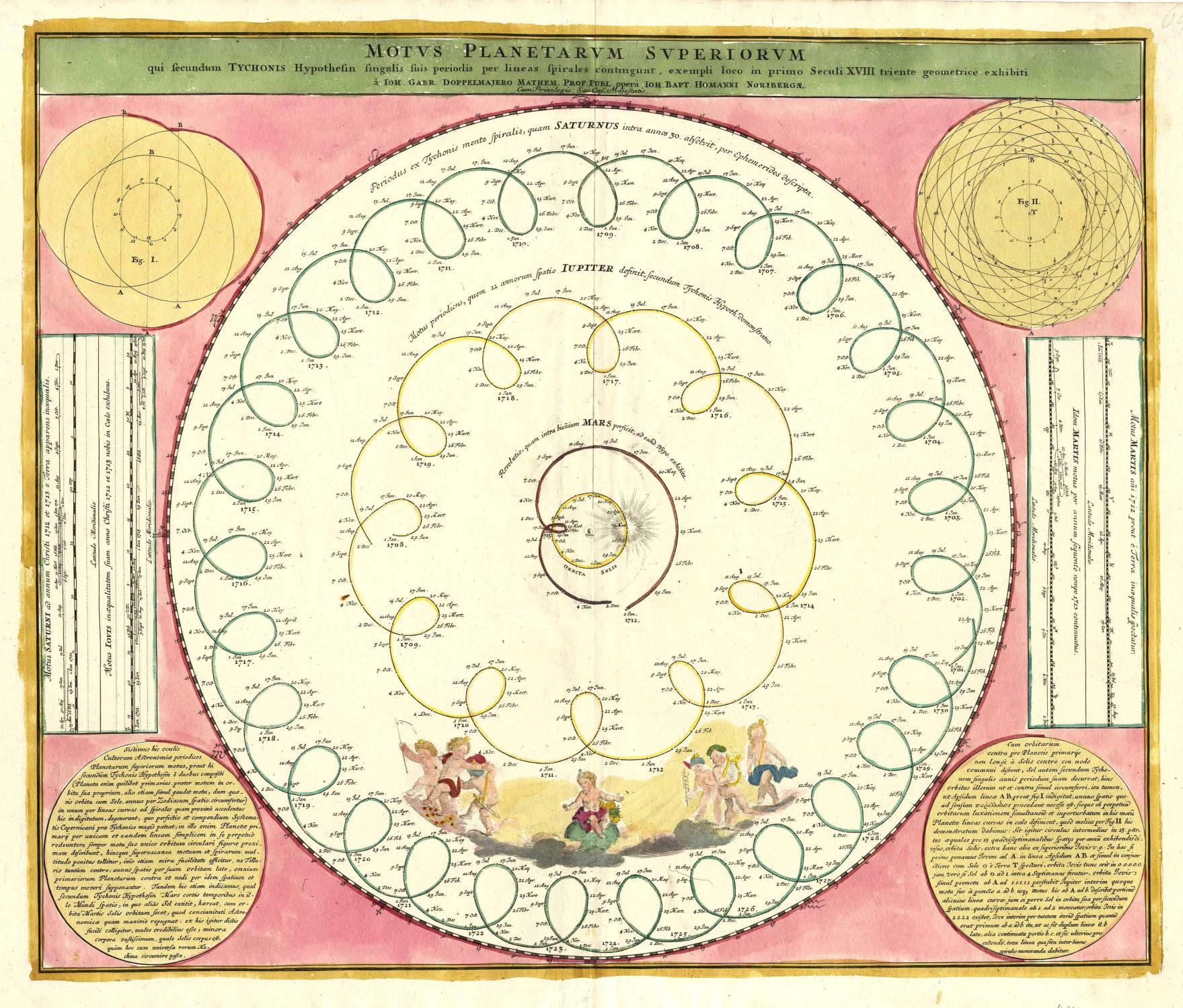 Motus Planetarum Superiorum qui secundum Tychonis Hypothesin singulis per lineas spirales exempli loco in primo Seculi XVIII triente geometricè exhibiti â Ioh. Gabr. Doppelmajero